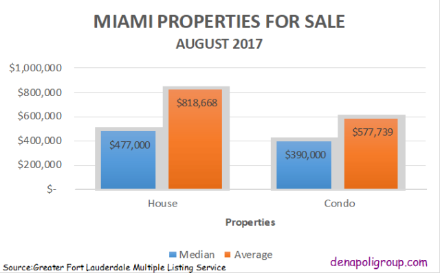 Miami Properties for Sale August 2017. denapoligroup