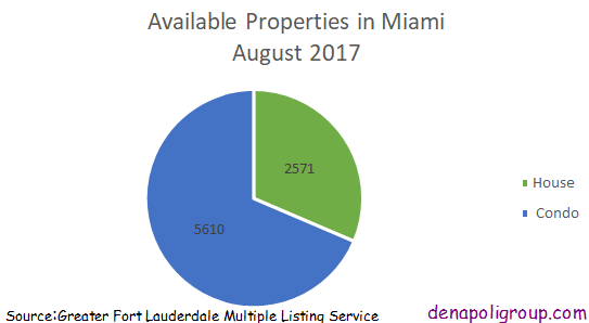 Properties for Sale in Miami August 2017. denapoligroup