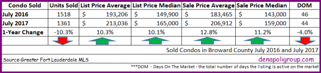 Sold Condos in Broward County July 2016 and July 2017