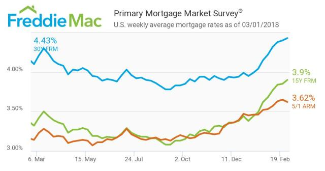 Freddie Mac. Primary Mortgage Market Survey