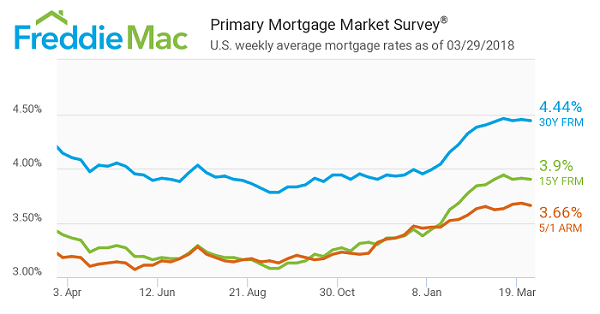 FreddieMac-Primary Mortgage Market Survey as of March 29th,2018.jpeg