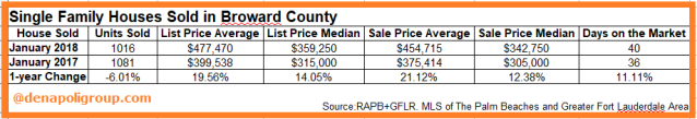 Homes sold in Broward County,FL. Jan 2018
