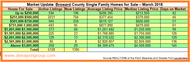 Market Update Broward County Single Family Homes for Sale-March 2018
