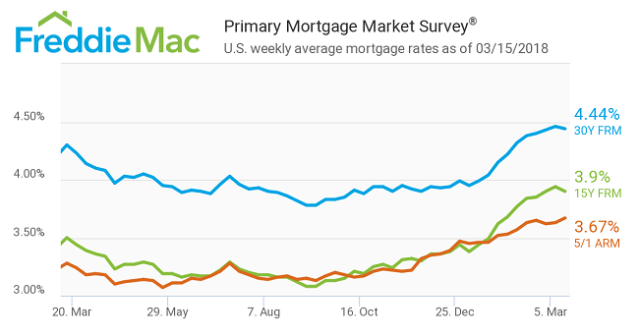 Primary Mortgage Market Survey.US Weekly Average Mortgage Rates During Period March 15, 2017-March 15, 2018
