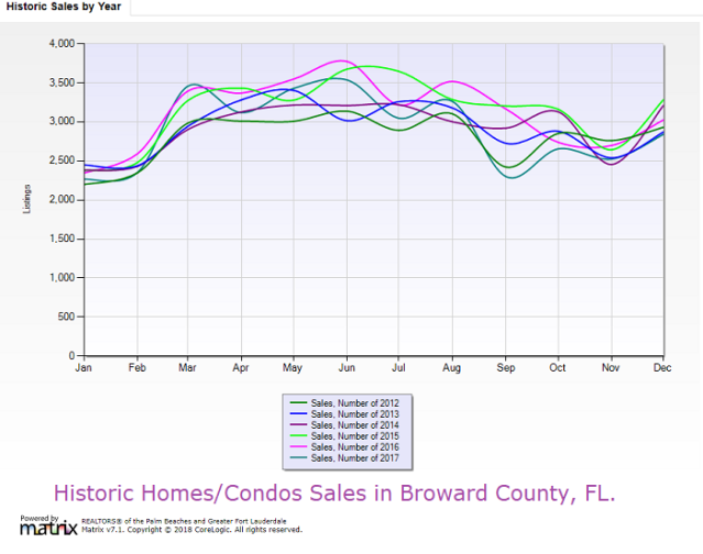 Historic Homes/Condos Sales in Broward County,FL