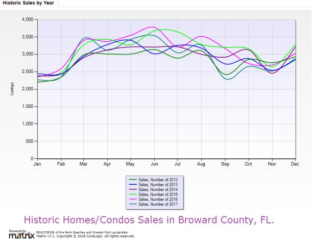 Historic Homes/Condos Sales in Broward County,FL