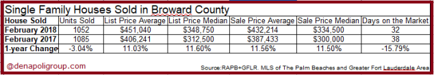 SHF sold in Broward Feb 2018
