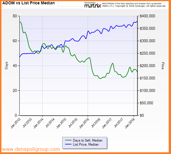 Days to Sell VS Listing Price in Broward County, FL Real Estate For Period Jan 2013 to March 2018. DeNapoliGroup.com
