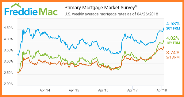 Freddie Mac-Primary Mortgage Market Survey. US Weekly Averages as of 4_26_2018
