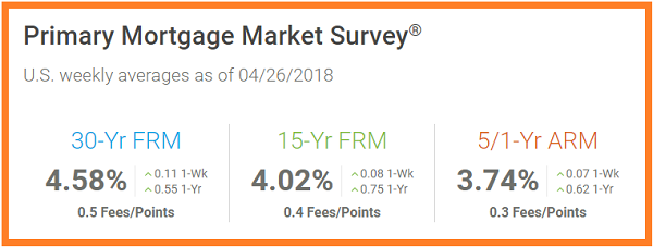Freddie Mac. Primary Mortgage Market Survey.US weekly averages as of 4_26_2018