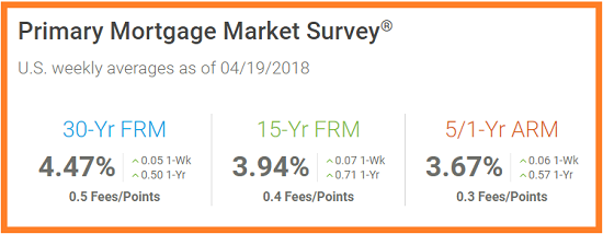 Freddie Mac-Primary Mortgage Market Survey. Weekly Rates as of 4_19_2018