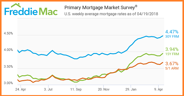 FreddieMac-Primary Mortgage Market Survey as of April 19th,2018