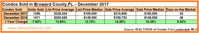 Market Update-Condos Sold in Broward County,FL. December 2017
