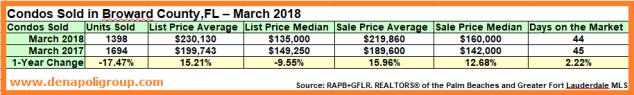 Market Update-Condos Sold in Broward,FL. March 2018