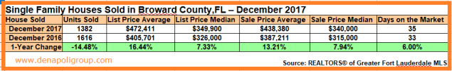 Market Update-Houses Sold in Broward County,FL. December 2017