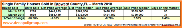 Market Update- Houses Sold in Broward,FL. March 2018