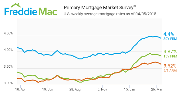 Primary Mortgage Market Survey by Freddie Mac on 4_5_2018.