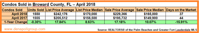 April 2018. Market Update-Sold Condos in Broward County, FL