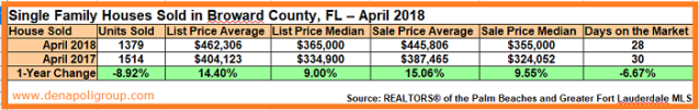 April 2018. Market Update - Sold Homes in Broward County, FL