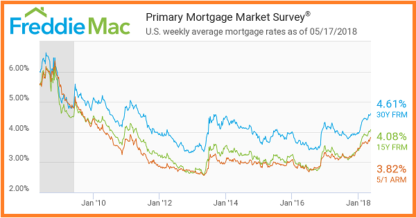 Freddie Mac 5_17_2018. Primary Mortgage Market Survey