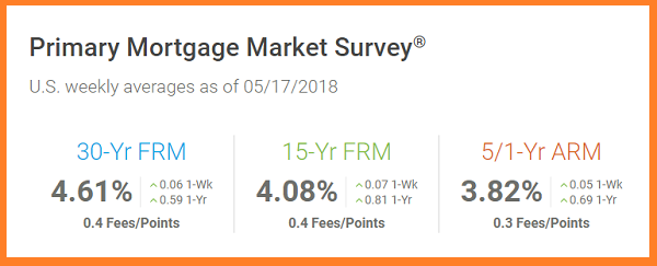 Freddie Mac 5_17_2018. US weekly avera mortgage rates