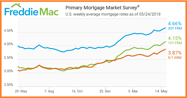 Freddie Mac. 5_24_2018.Primary Mortage Market Survey. US weekly averages mortgage rates.