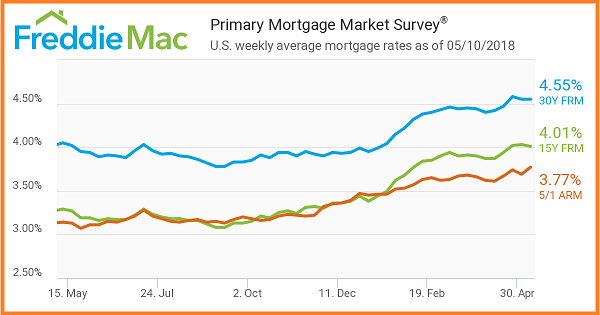 FreddieMac.5_10_2018.Primary Mortgage Market Survey. US weekly mortgage averages as of 5_10_2018