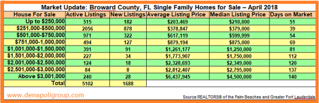 Market Update- Homes Homes for sale in Broward County FL April 2018