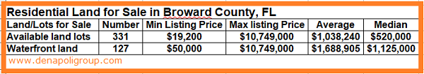 Residential land for sale in Broward, FL in May 2018