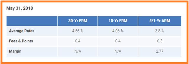 Freddie Mac 5_31_2018. US weekly average mortgage rates.