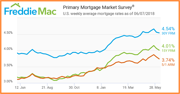 Freddie Mac 6_7_2018. Primary Mortgage Market Survey. US weekly mortgage averages