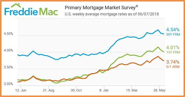 Freddie Mac 6_7_2018. Primary Mortgage Market Survey. US weekly mortgage averages