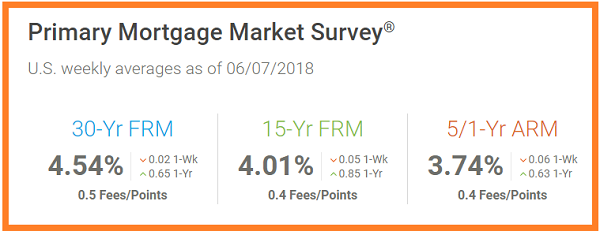 Freddie Mac. US weekly average mortgage os af 6_7_2018