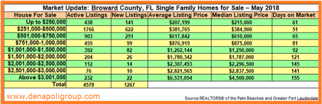 Market Update_Broward County, FL homes for sale-May 2018