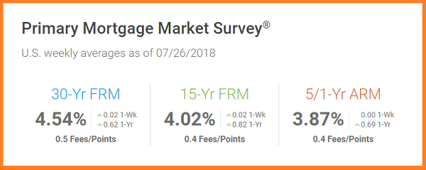 FreddieMac- US Weekly Mortgage Averages as of 7_26_2018