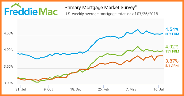 FreddieMac_ Primary Mortgage Market Survey as of 7_26_2018