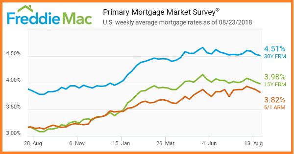 Freddie Mac 8_23_2018. Primary Mortgage Market Survey