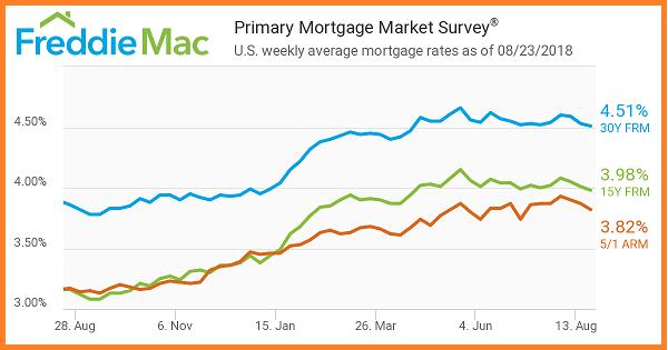 Freddie Mac 8_23_2018. Primary Mortgage Market Survey