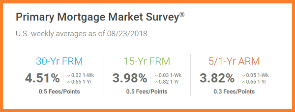 Freddie Mac 8_23_2018. US weekly mortgage averages
