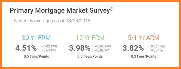 Freddie Mac 8_23_2018. US weekly mortgage averages