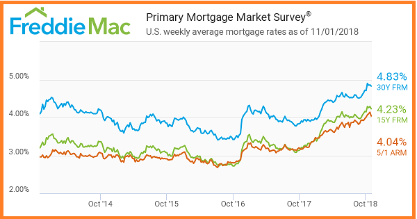 Freddie Mac. Primary Mortgage Market Survey. Mortgages Rates as of 11_1_2018