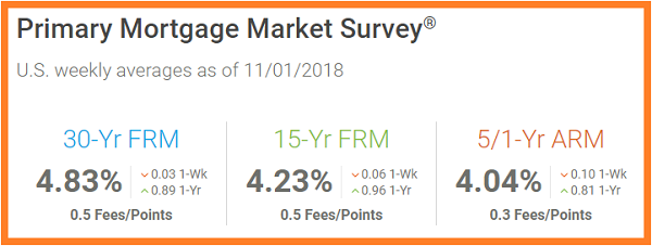 Freddie Mac.Primary Mortgage Survey Rates as of 11_1_2018