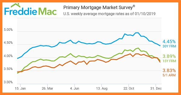 01_10_2019. . freddie mac. primary mortgage market survey