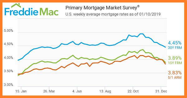 01_10_2019. . freddie mac. primary mortgage market survey