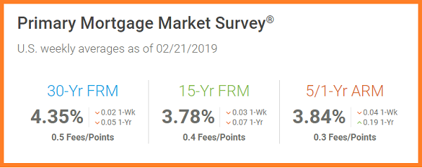 02_21_2019 Primary Mortgage Maarket Survey