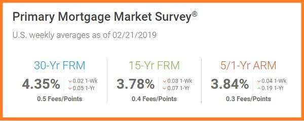 02_21_2019 Primary Mortgage Maarket Survey